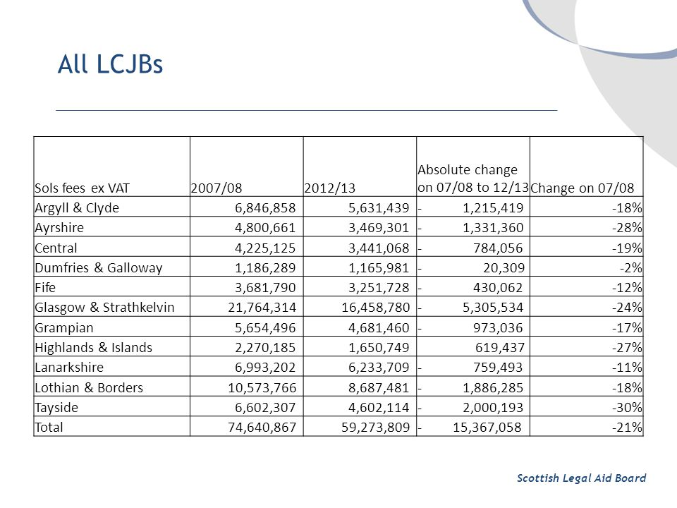 All LCJBs Scottish Legal Aid Board Sols fees ex VAT2007/082012/13 Absolute change on 07/08 to 12/13Change on 07/08 Argyll & Clyde 6,846,858 5,631,439- 1,215,419-18% Ayrshire 4,800,661 3,469,301- 1,331,360-28% Central 4,225,125 3,441,068- 784,056-19% Dumfries & Galloway 1,186,289 1,165,981- 20,309-2% Fife 3,681,790 3,251,728- 430,062-12% Glasgow & Strathkelvin 21,764,314 16,458,780- 5,305,534-24% Grampian 5,654,496 4,681,460- 973,036-17% Highlands & Islands 2,270,185 1,650,749 619,437-27% Lanarkshire 6,993,202 6,233,709- 759,493-11% Lothian & Borders 10,573,766 8,687,481- 1,886,285-18% Tayside 6,602,307 4,602,114- 2,000,193-30% Total 74,640,867 59,273,809- 15,367,058-21%