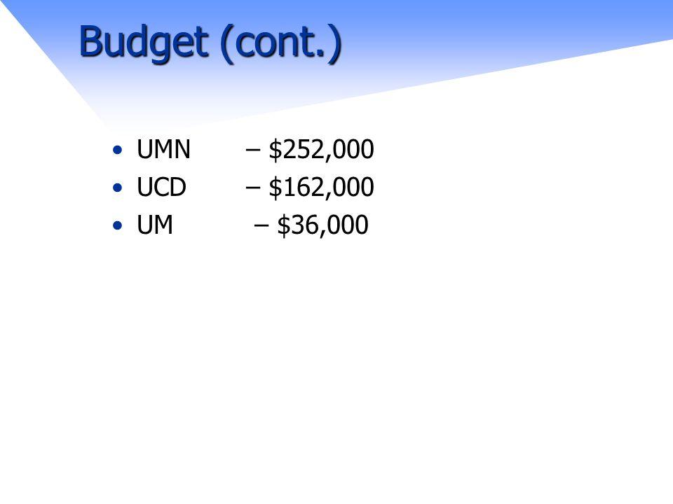 Budget (cont.) UMN – $252,000 UCD – $162,000 UM – $36,000