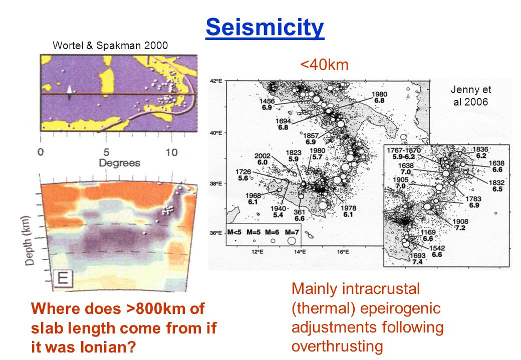 Seismicity Wortel & Spakman 2000 Jenny et al 2006 <40km Where does >800km of slab length come from if it was Ionian.