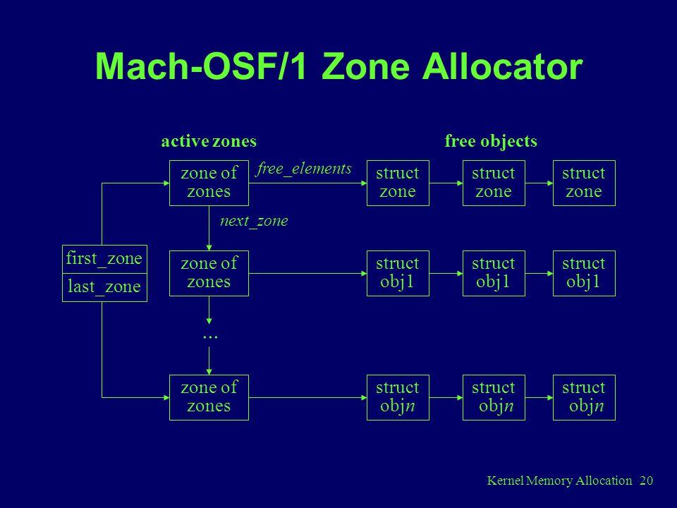 Kernel Memory Allocation 20 Mach-OSF/1 Zone Allocator zone of zones...