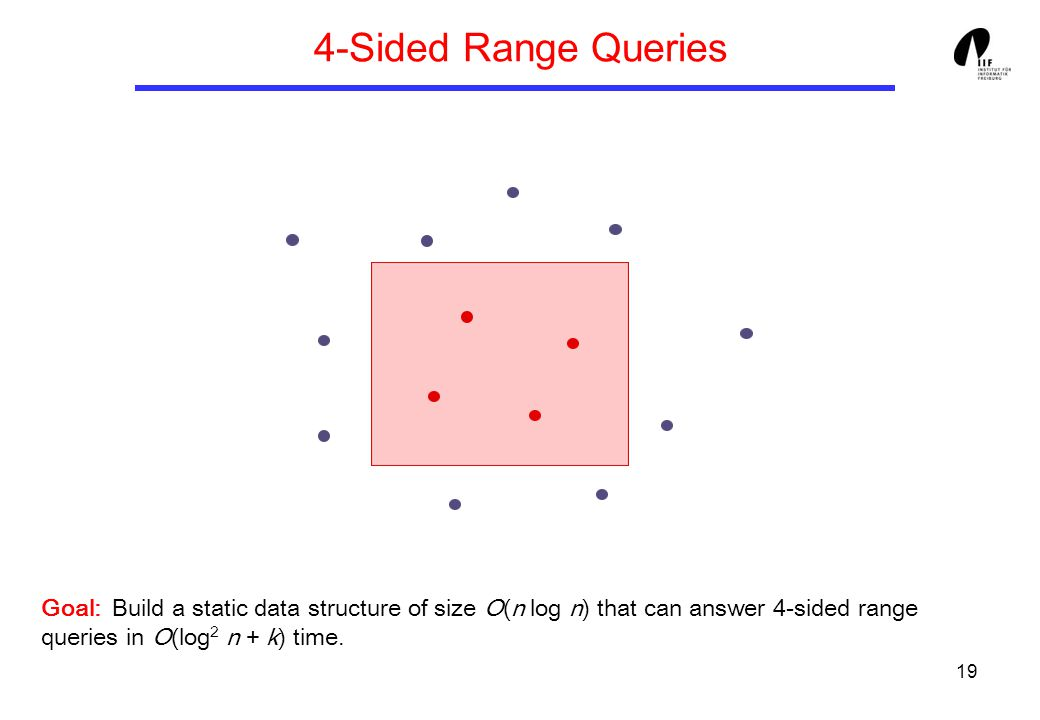 19 4-Sided Range Queries Goal: Build a static data structure of size O(n log n) that can answer 4-sided range queries in O(log 2 n + k) time.