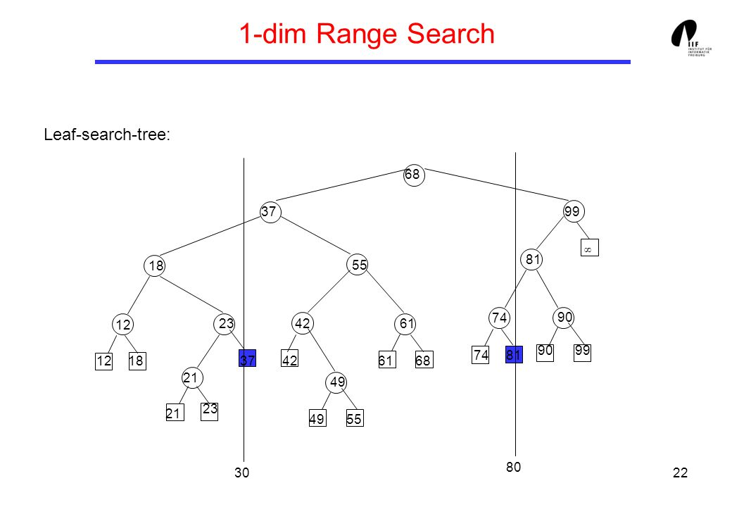 22 1-dim Range Search Leaf-search-tree: 37 18 99 12 23 21 81 74 90 55 4261 49 68 30 80 ∞ 21 1812 49 42376861 55 8174 9990 23