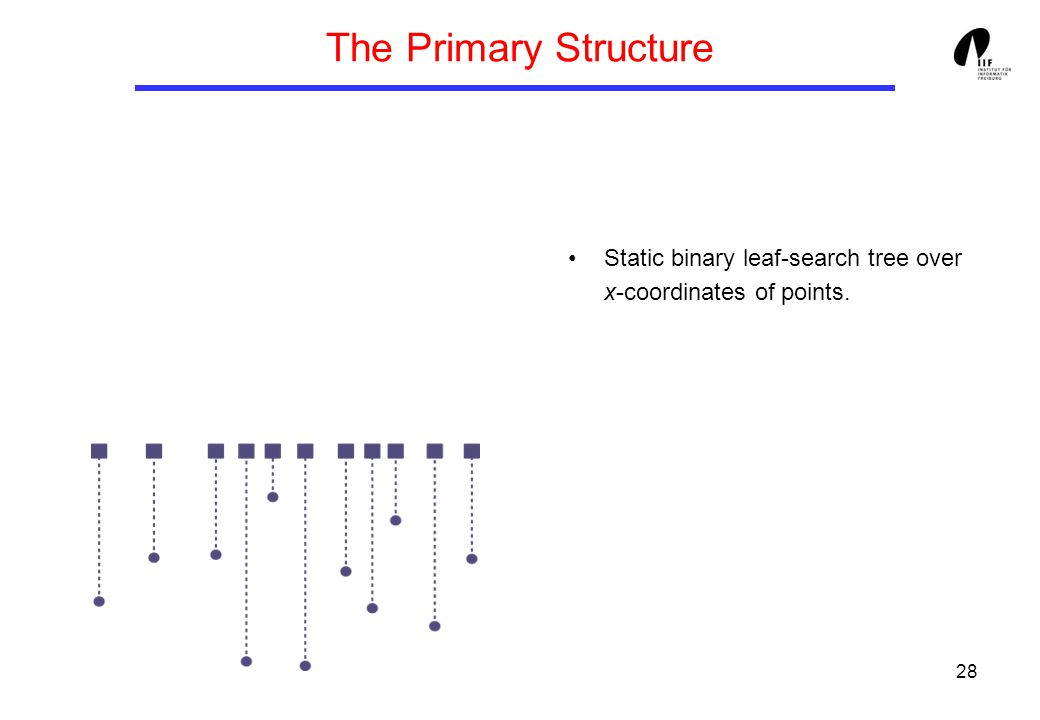 28 The Primary Structure Static binary leaf-search tree over x-coordinates of points.