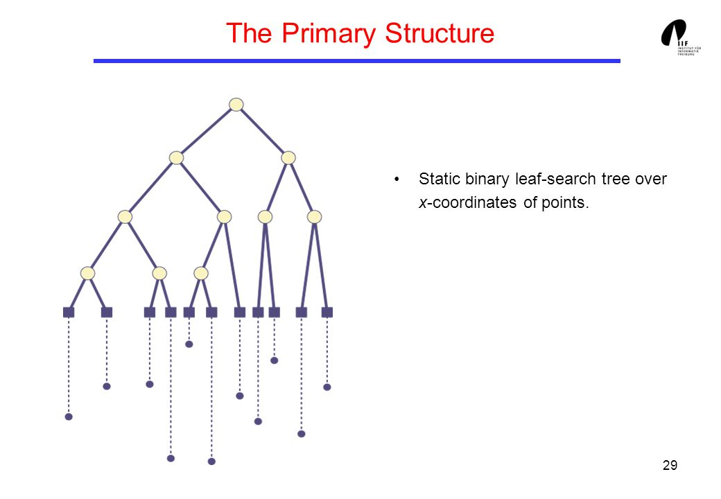 29 The Primary Structure Static binary leaf-search tree over x-coordinates of points.