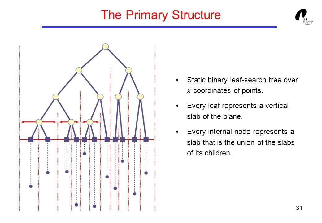 31 The Primary Structure Static binary leaf-search tree over x-coordinates of points. Every leaf represents a vertical slab of the plane. Every intern