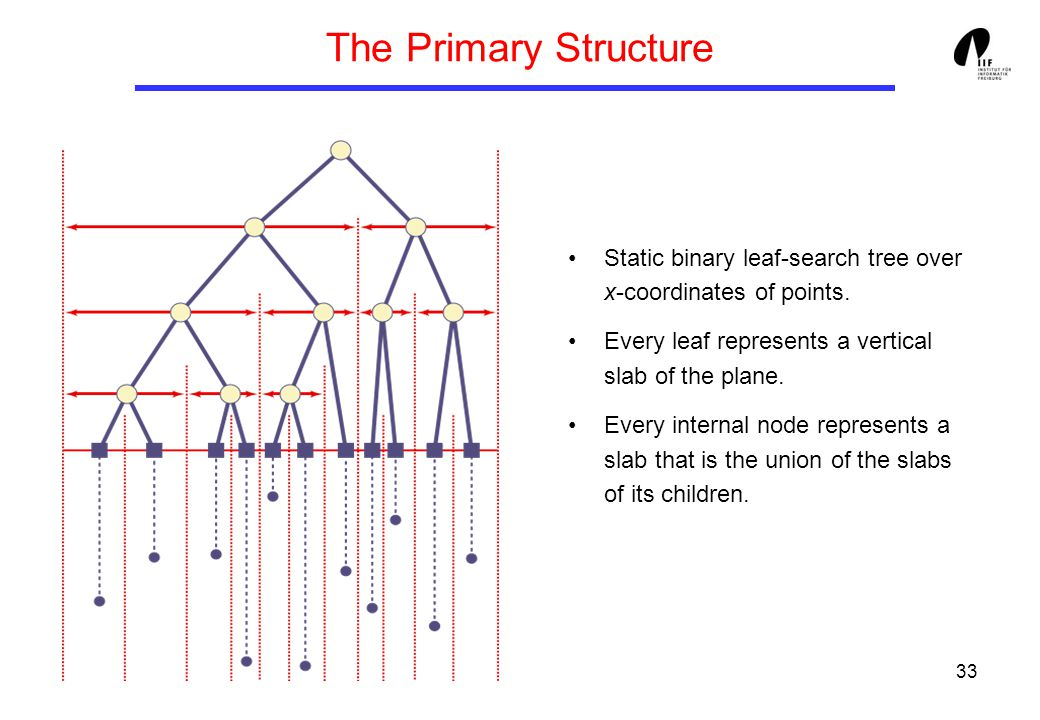 33 The Primary Structure Static binary leaf-search tree over x-coordinates of points. Every leaf represents a vertical slab of the plane. Every intern