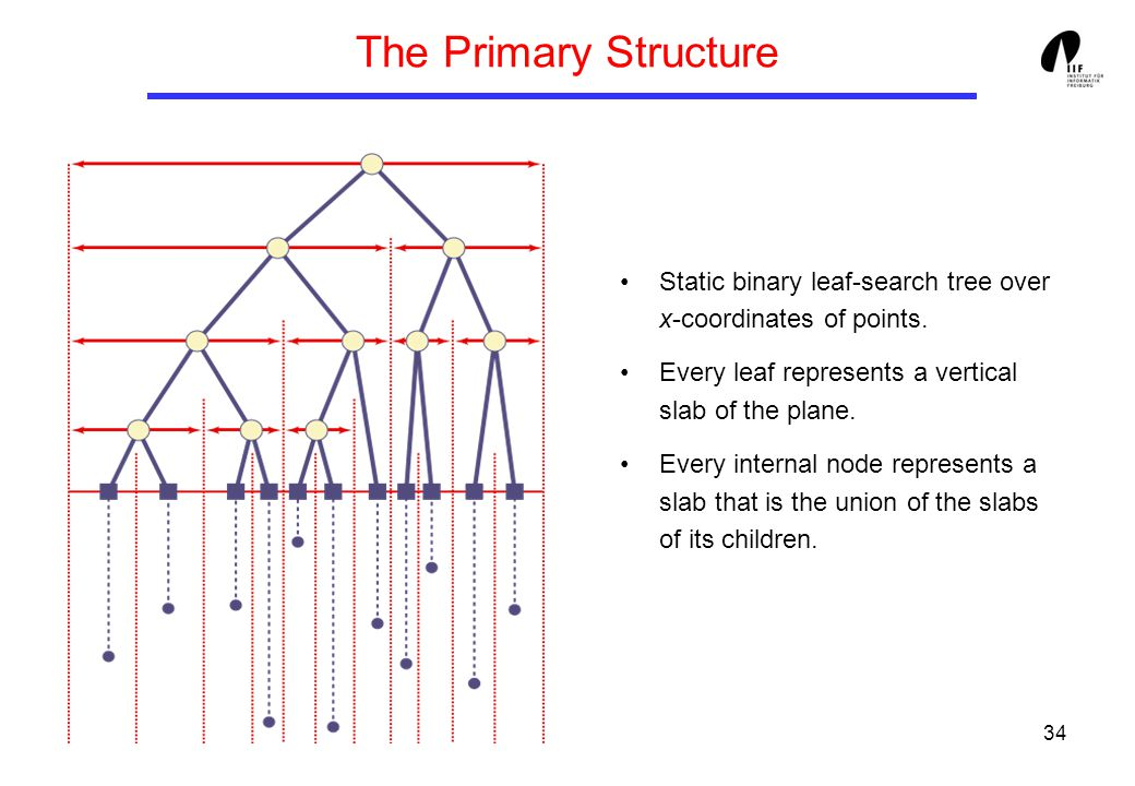34 The Primary Structure Static binary leaf-search tree over x-coordinates of points. Every leaf represents a vertical slab of the plane. Every intern