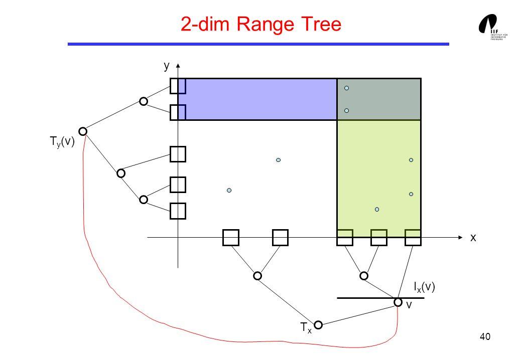 40 2-dim Range Tree v TxTx T y (v) I x (v) x y
