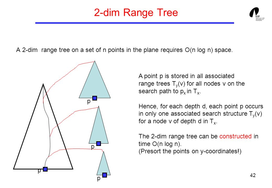 42 2-dim Range Tree A 2-dim range tree on a set of n points in the plane requires O(n log n) space. p p p p A point p is stored in all associated rang