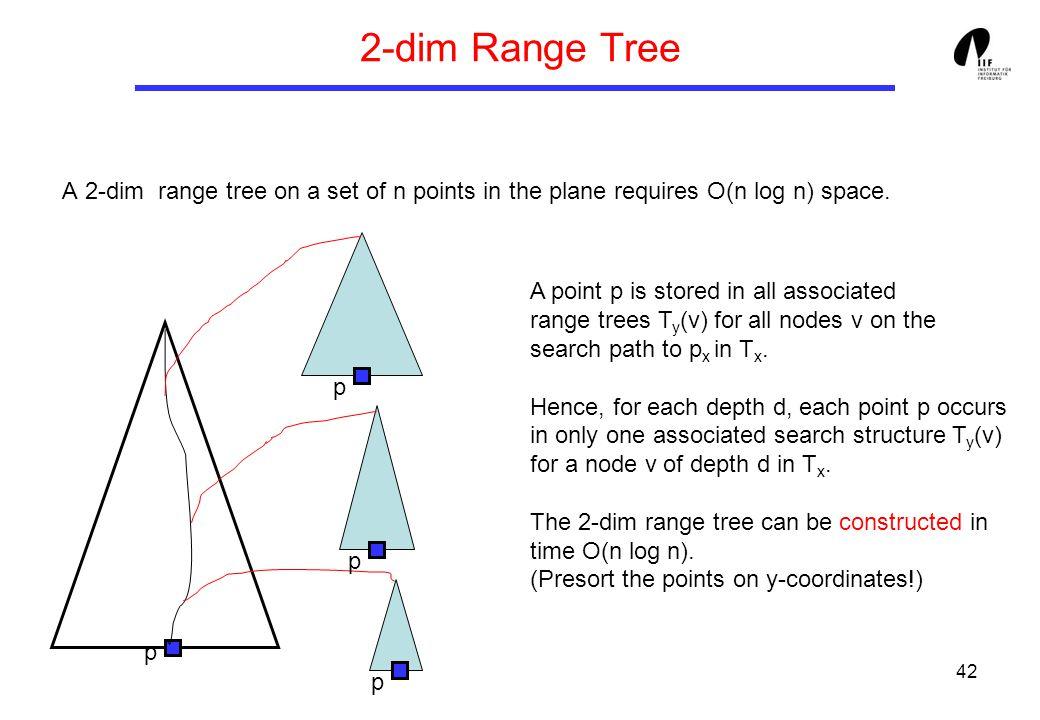 42 2-dim Range Tree A 2-dim range tree on a set of n points in the plane requires O(n log n) space.