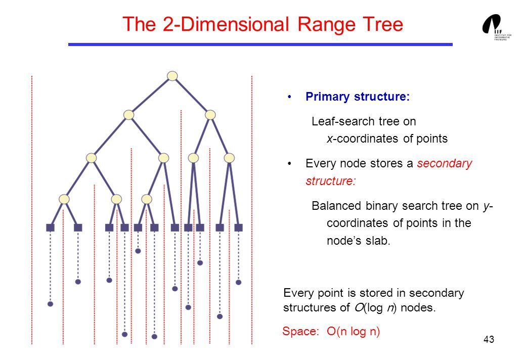 43 The 2-Dimensional Range Tree Primary structure: Leaf-search tree on x-coordinates of points Every node stores a secondary structure: Balanced binar