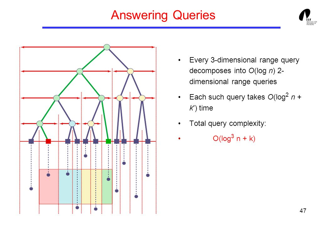 47 Answering Queries Every 3-dimensional range query decomposes into O(log n) 2- dimensional range queries Each such query takes O(log 2 n + k′) time Total query complexity: O(log 3 n + k)