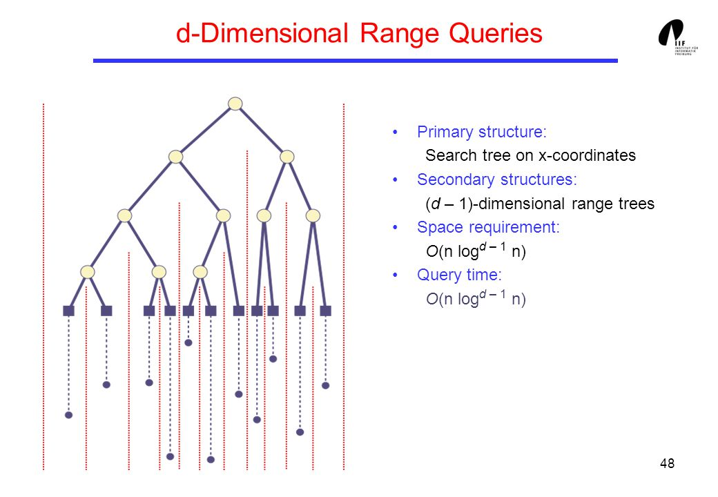 48 d-Dimensional Range Queries Primary structure: Search tree on x-coordinates Secondary structures: (d – 1)-dimensional range trees Space requirement: O(n log d – 1 n) Query time: O(n log d – 1 n)