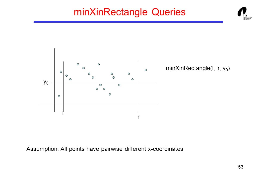 53 minXinRectangle Queries l r y0y0 minXinRectangle(l, r, y 0 ) Assumption: All points have pairwise different x-coordinates