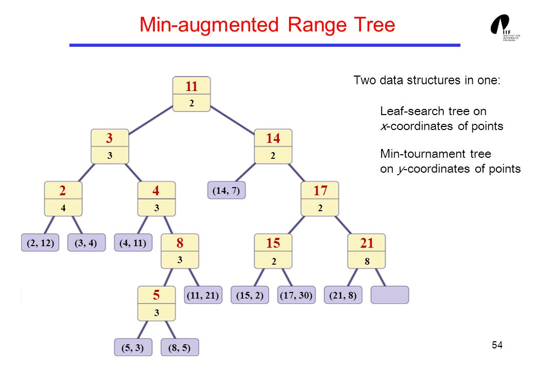 54 Min-augmented Range Tree (2, 12)(3, 4)(4, 11) (5, 3)(8, 5) (11, 21) (14, 7) (21, 8)(15, 2)(17, 30) 24 3 11 8 5 14 17 1521 2 2 2 3 43 3 3 Two data s