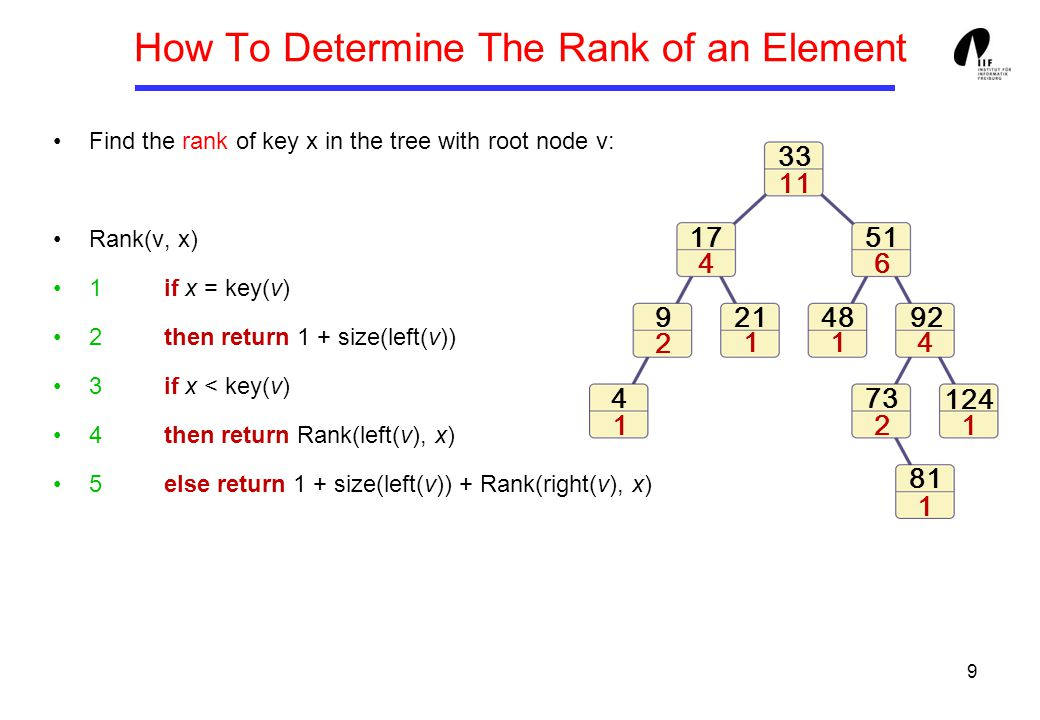 9 Find the rank of key x in the tree with root node v: Rank(v, x) 1if x = key(v) 2then return 1 + size(left(v)) 3if x < key(v) 4then return Rank(left(v), x) 5else return 1 + size(left(v)) + Rank(right(v), x) How To Determine The Rank of an Element 4 17 21 33 48 51 73 92 81 9 124 1 11 1 1 2 2 4 46 11