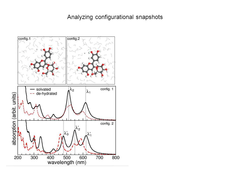 Analyzing configurational snapshots