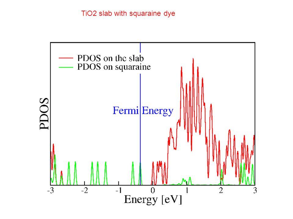 TiO2 slab with squaraine dye