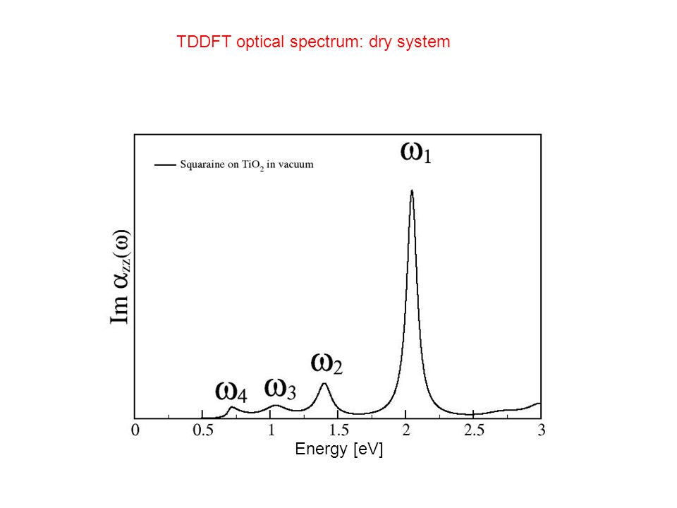 TDDFT optical spectrum: dry system Energy [eV]