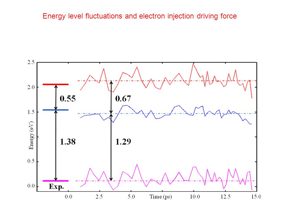 Energy level fluctuations and electron injection driving force