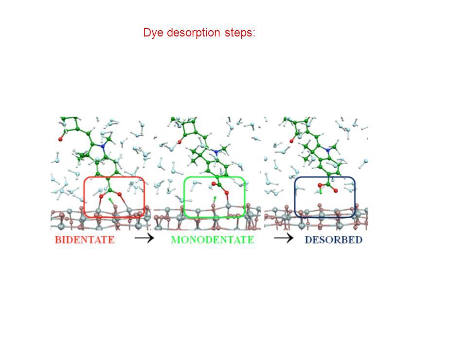 Dye desorption steps: