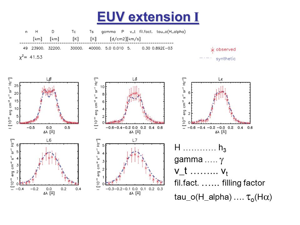 EUV extension I H ………… h 3 gamma …..  v_t ……... v t fil.fact.