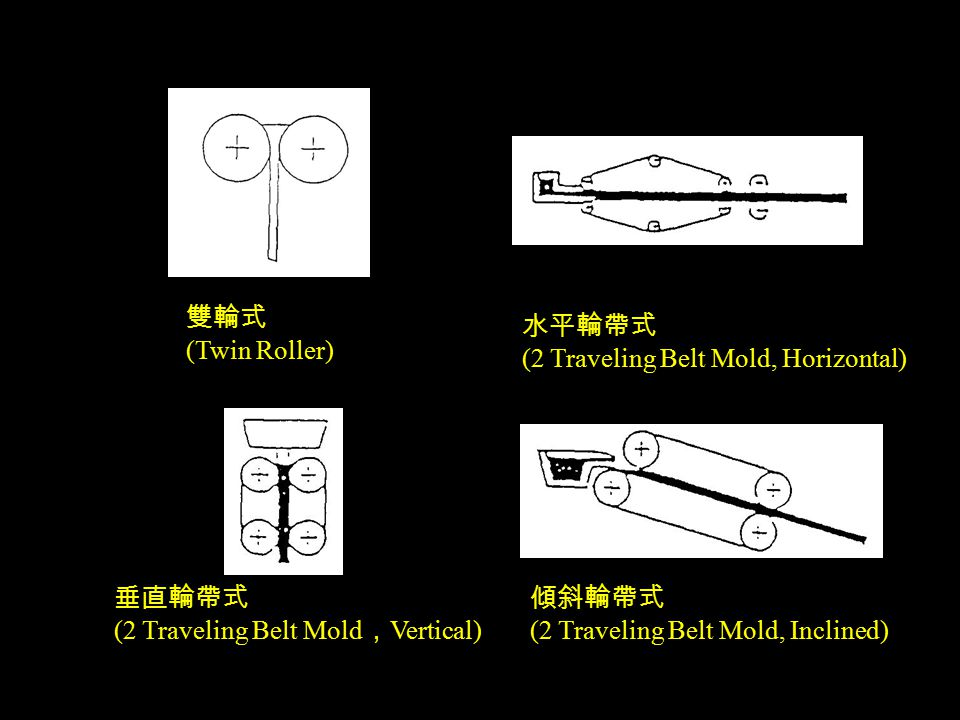 雙輪式 (Twin Roller) 水平輪帶式 (2 Traveling Belt Mold, Horizontal) 垂直輪帶式 (2 Traveling Belt Mold , Vertical) 傾斜輪帶式 (2 Traveling Belt Mold, Inclined)