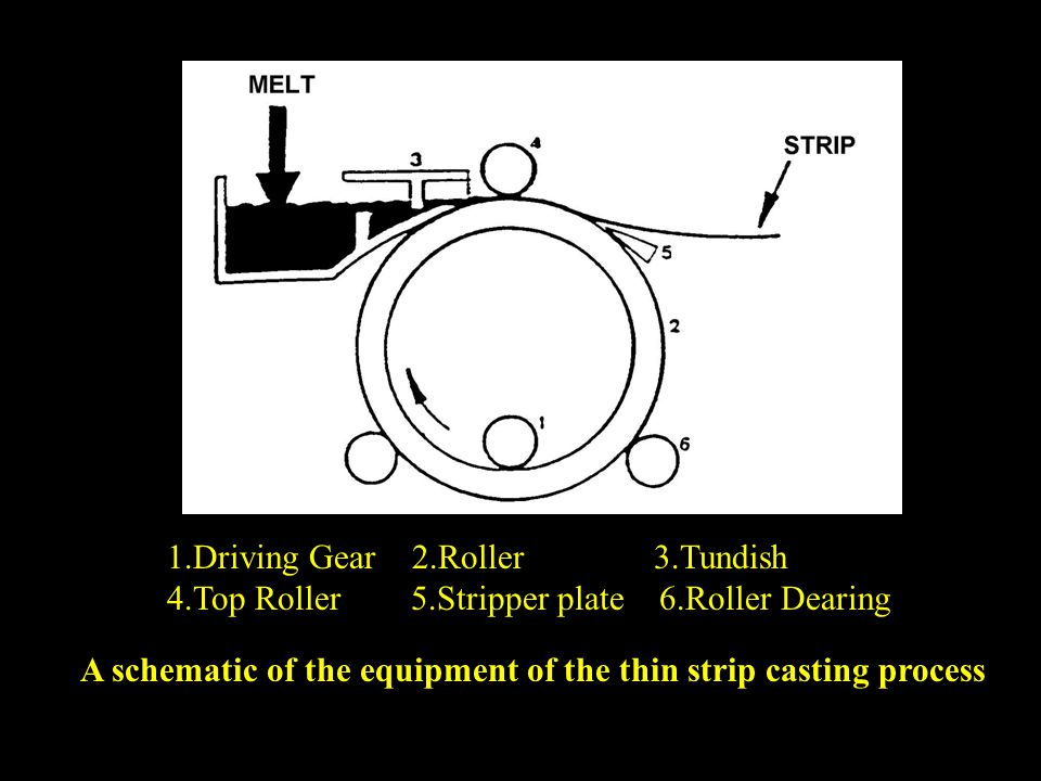 1.Driving Gear 2.Roller 3.Tundish 4.Top Roller 5.Stripper plate 6.Roller Dearing A schematic of the equipment of the thin strip casting process