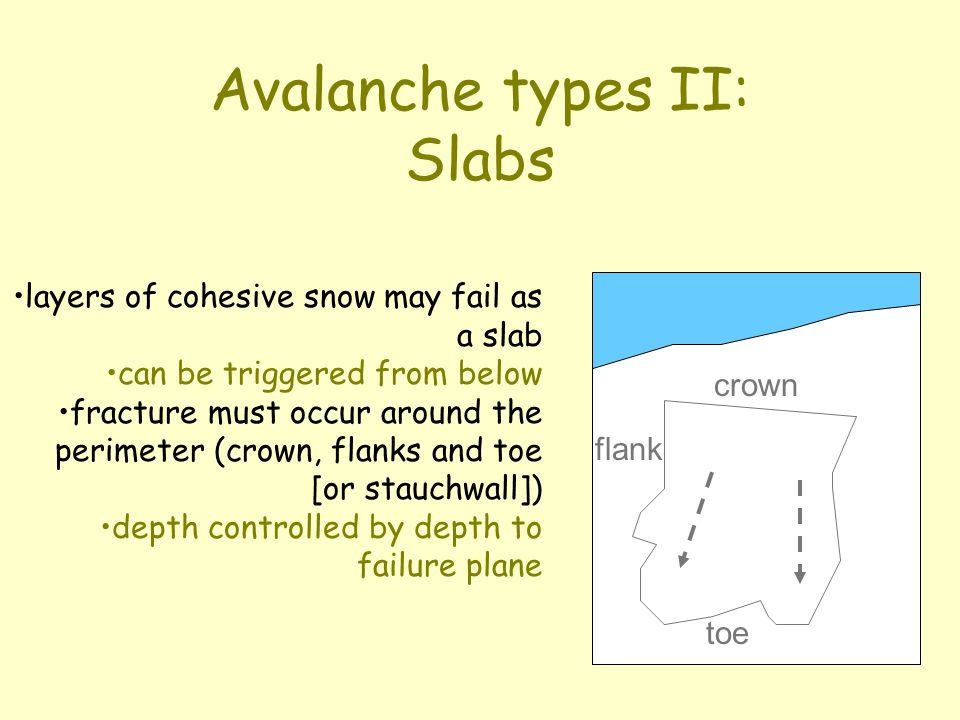 Avalanche types I: Point-release start at a point in loose, cohesionless snow; downslope movement entrains snow from sidewalls in dry snow they are relatively small in wet snow they can be large and destructive