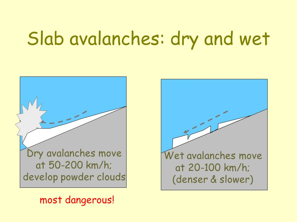 Slab avalanches Failures are a result of layered snowpacks