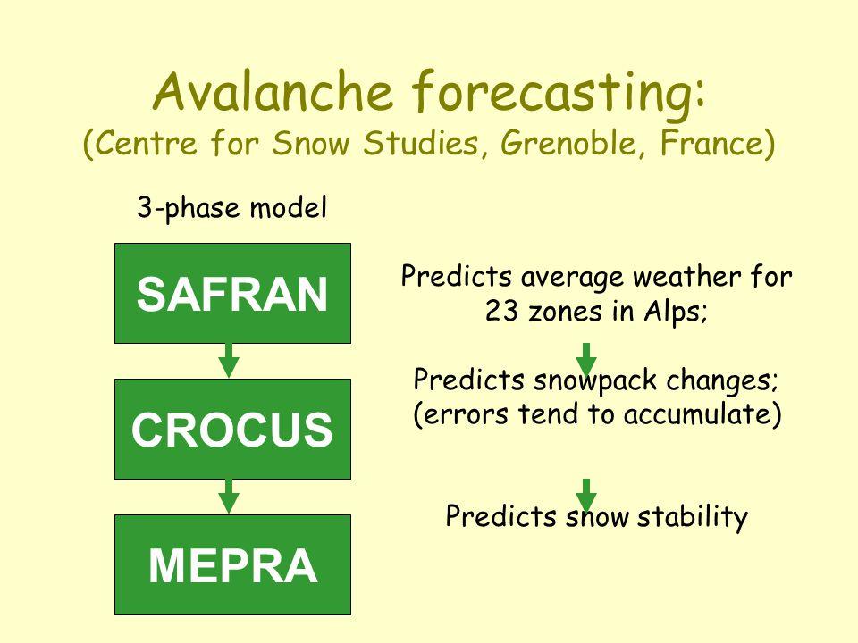 Avalanche forecasting Wind speed: hazard increases if wind >25 km/h. Snowfall forecast:Snowfall forecast: 1.0 m - major risk. Temperature change: haza