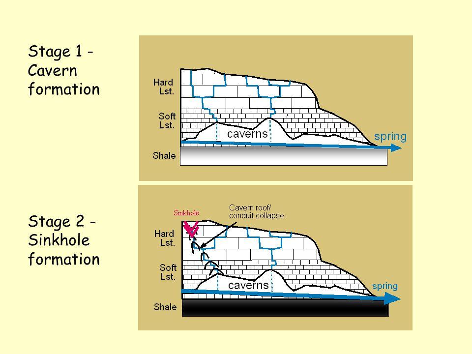 Occur in soluble carbonates or evaporites Relative solubility limestone dolomite gypsum halite 1 1 150 7500