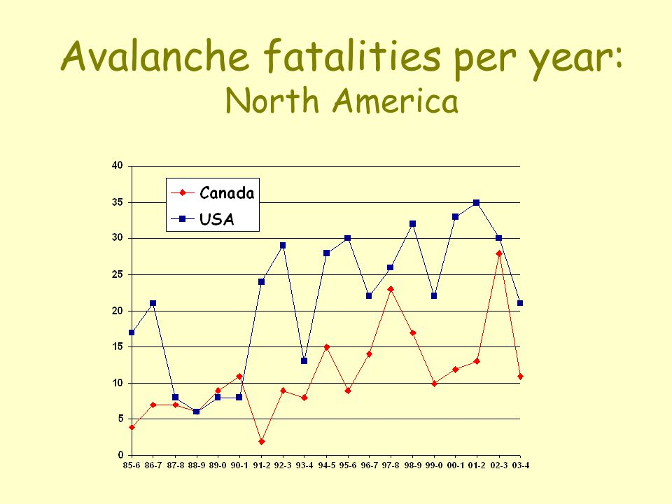 Avalanche facts and figures (Canada) range in size from few 100 m 3 to 100 x 10 6 m 3.