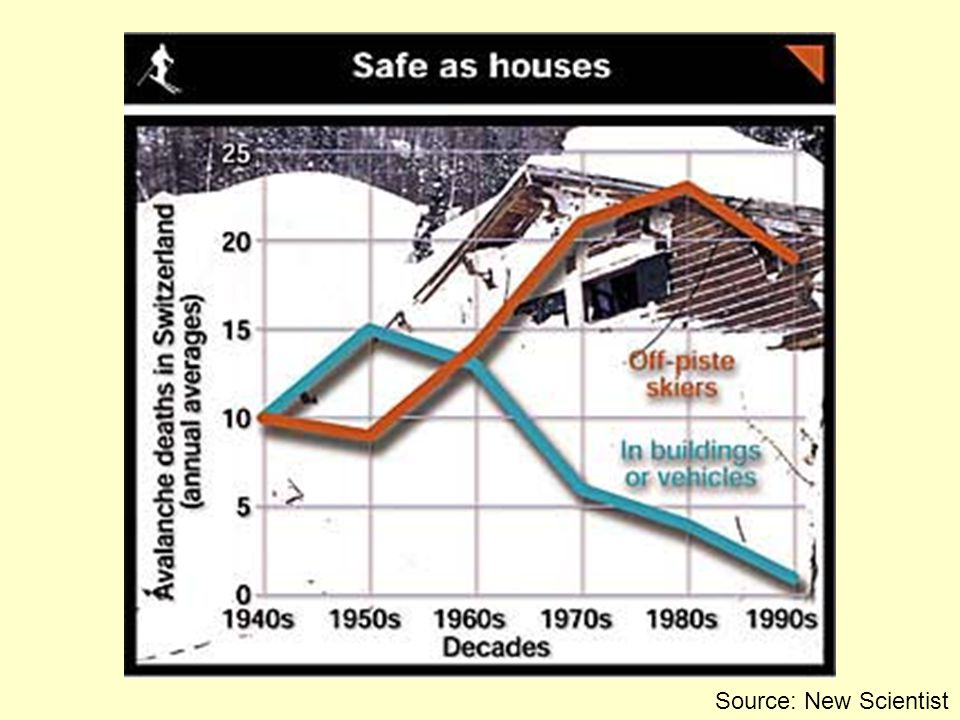 Avalanche fatalities per year: North America