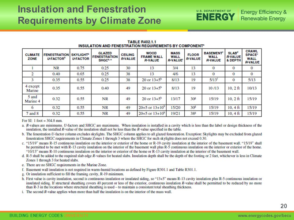 BUILDING ENERGY CODES UNIVERSITYwww.energycodes.gov/becu Insulation and Fenestration Requirements by Climate Zone 20