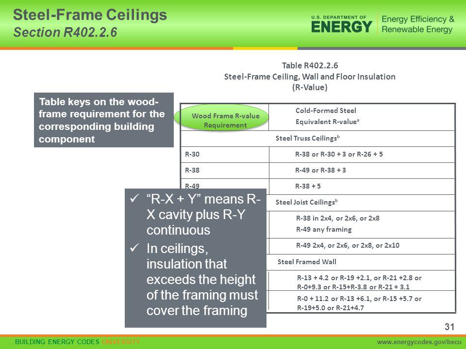 BUILDING ENERGY CODES UNIVERSITYwww.energycodes.gov/becu Steel-Frame Ceilings Section R402.2.6 Table R402.2.6 Steel-Frame Ceiling, Wall and Floor Insu