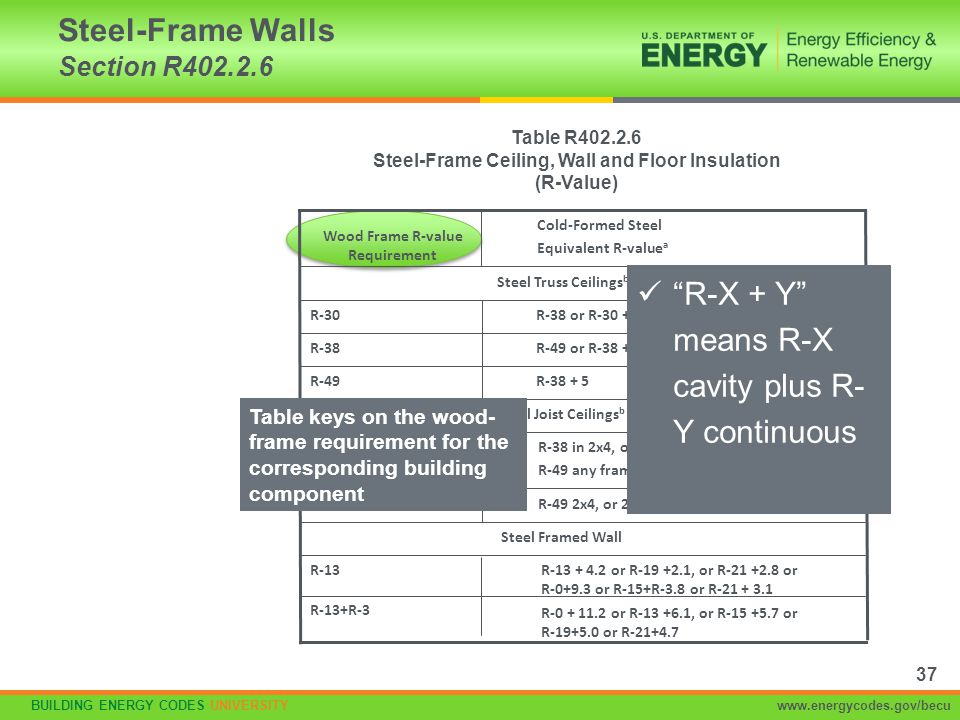 BUILDING ENERGY CODES UNIVERSITYwww.energycodes.gov/becu Steel-Frame Walls Section R402.2.6 Table R402.2.6 Steel-Frame Ceiling, Wall and Floor Insulat