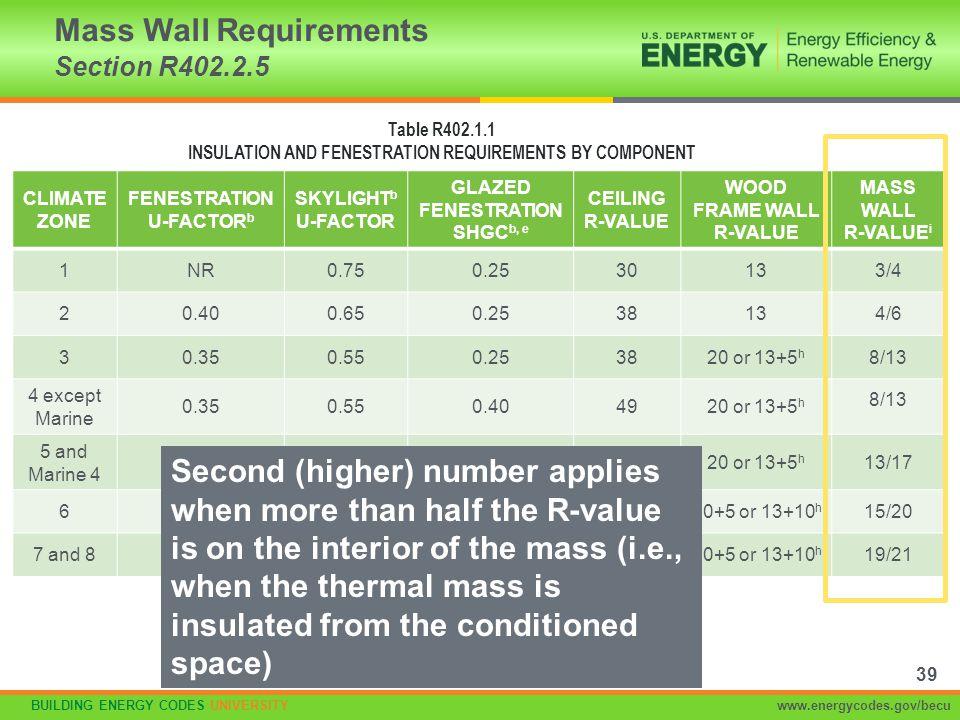 BUILDING ENERGY CODES UNIVERSITYwww.energycodes.gov/becu CLIMATE ZONE FENESTRATION U-FACTOR b SKYLIGHT b U-FACTOR GLAZED FENESTRATION SHGC b, e CEILIN