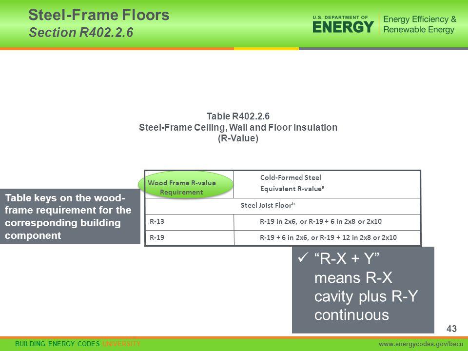 BUILDING ENERGY CODES UNIVERSITYwww.energycodes.gov/becu Steel-Frame Floors Section R402.2.6 Table R402.2.6 Steel-Frame Ceiling, Wall and Floor Insula