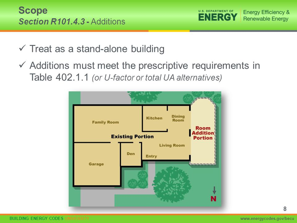 BUILDING ENERGY CODES UNIVERSITYwww.energycodes.gov/becu Piping Insulation Section R403.3 R-3 required on –Piping > ¾ in.