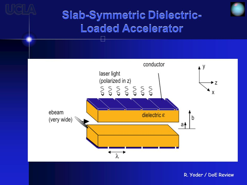 R. Yoder / DoE Review Slab-Symmetric Dielectric- Loaded Accelerator