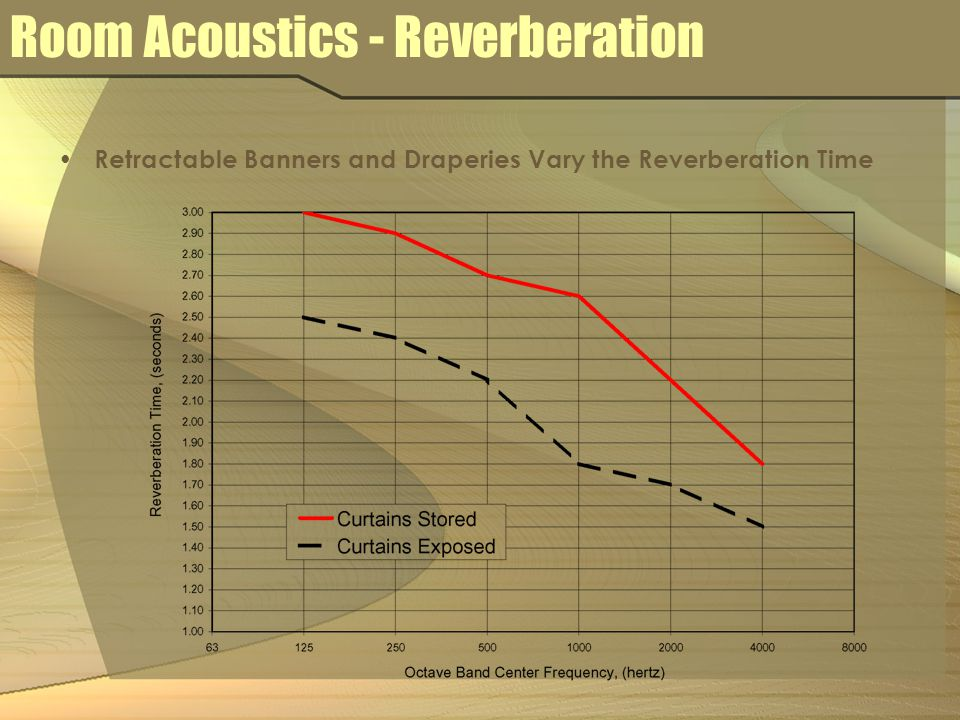 Retractable Banners and Draperies Vary the Reverberation Time Room Acoustics - Reverberation