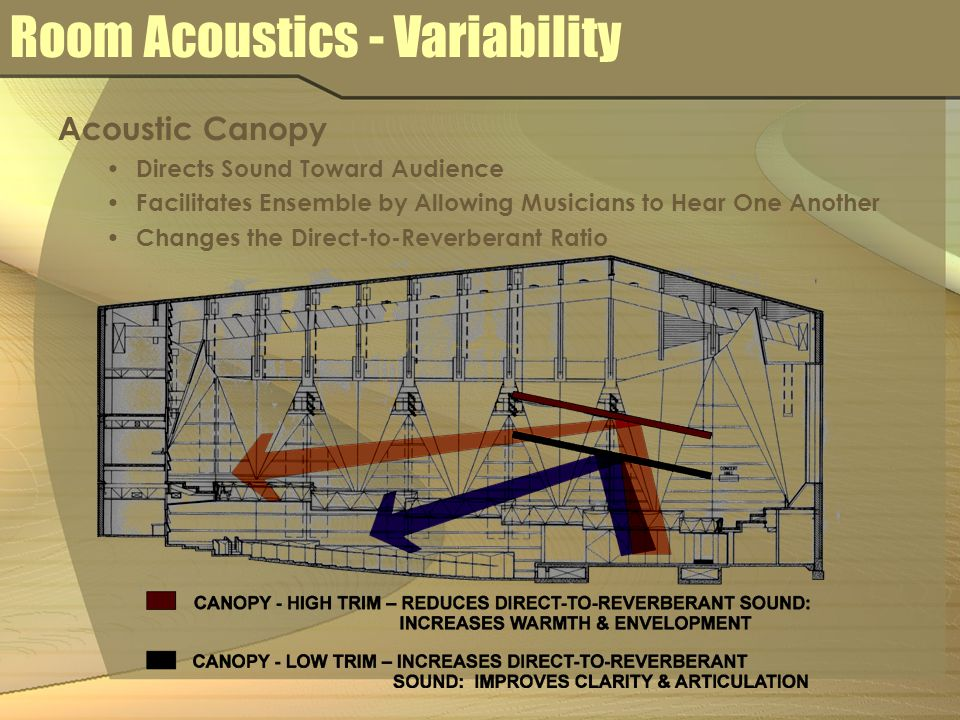 Acoustic Canopy Directs Sound Toward Audience Facilitates Ensemble by Allowing Musicians to Hear One Another Changes the Direct-to-Reverberant Ratio Room Acoustics - Variability