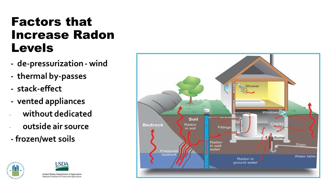 - de-pressurization - wind - - thermal by-passes - - stack-effect - - vented appliances - without dedicated - outside air source - - frozen/wet soils Factors that Increase Radon Levels