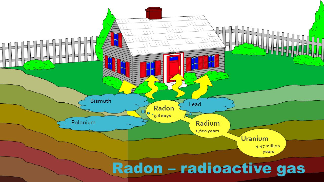 Radon Measurement  Radon is measured in picoCuries per liter of air (pCi/L).
