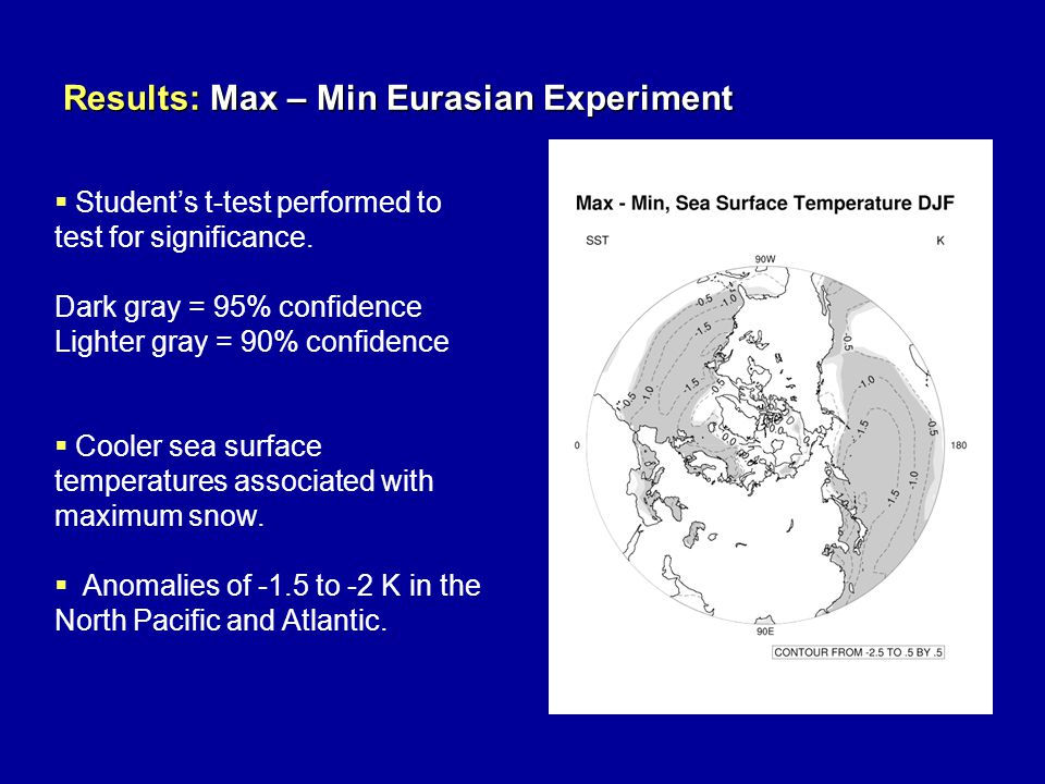 Results: Max – Min Eurasian Experiment  Student's t-test performed to test for significance. Dark gray = 95% confidence Lighter gray = 90% confidence
