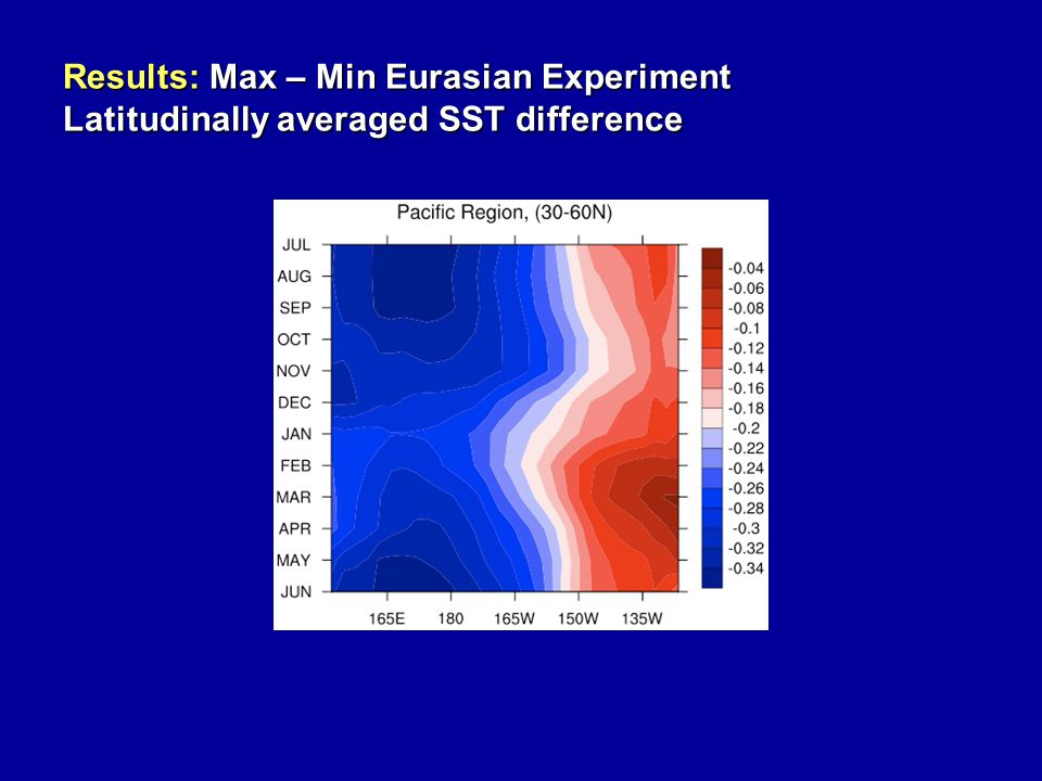 Results: Max – Min Eurasian Experiment Latitudinally averaged SST difference