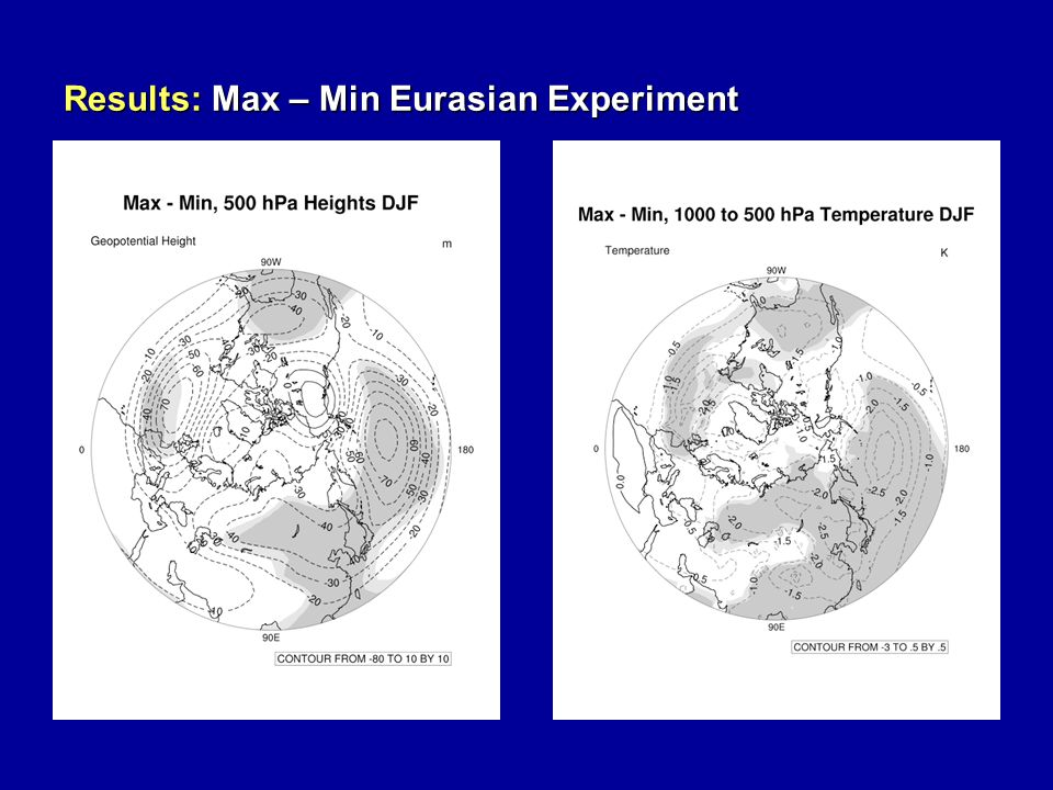 Results: Max – Min Eurasian Experiment