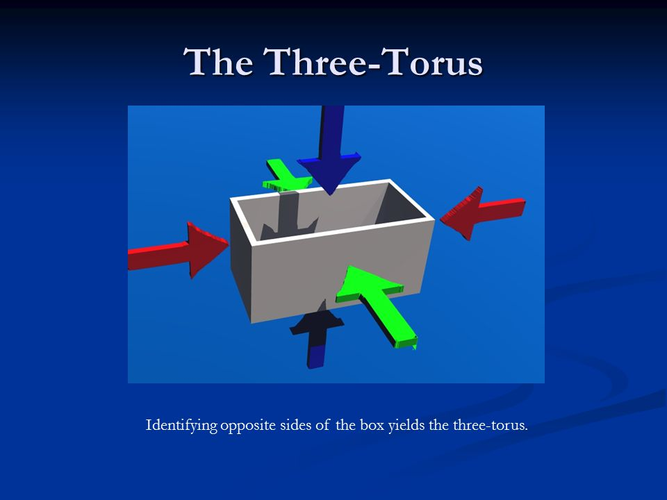 The Three-Torus Identifying opposite sides of the box yields the three-torus.