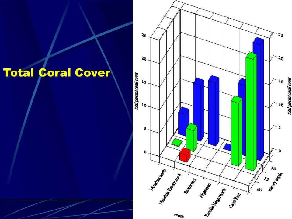 Total Coral Cover